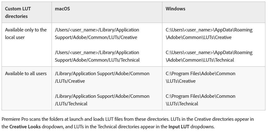 Adobe Premiere Pro CC - LUT Locations
